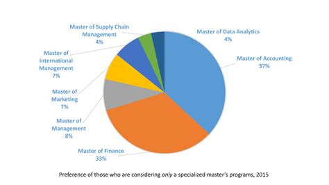 Specialized Mba Programs Trends by Mba Admissions 99 Colleges Part 7