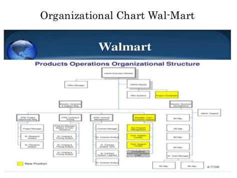walmart leadership and walmart organizational structure