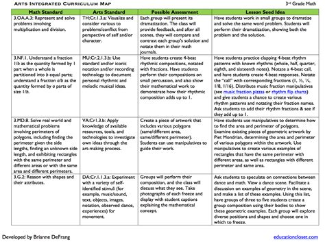 curriculum mapping exles templates arts integrated math sle curriculum map educationcloset