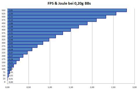 Umrechnung Von Ps In Kw Und Umgekehrt by Umrechnung Joule B 252 Rozubeh 246 R