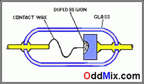 what are point contact diodes detectors to point contact and layered signal diodes in electronics