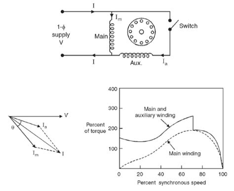 three phase induction motor vtu notes construction principle of operation and starting methods of single phase induction motor