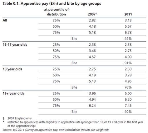 Age Plumbing Apprenticeship Wages by Aged Apprenticeship Wages Photos Apprentice