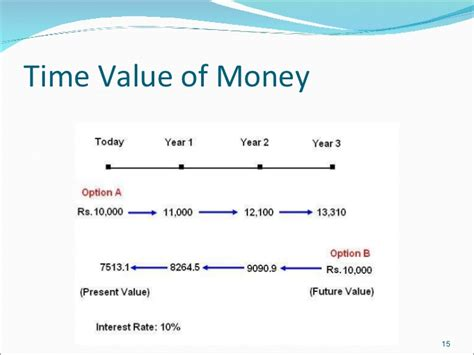 Time Value Of Money Tables by Time Value Of Money