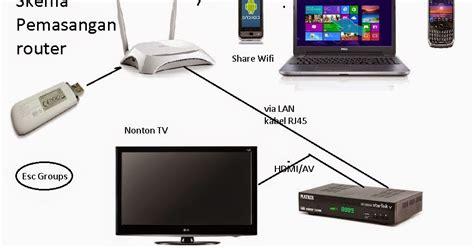 membuat jaringan lan sendiri cara membuat jaringan wifi sendiri dengan mudah masputz com