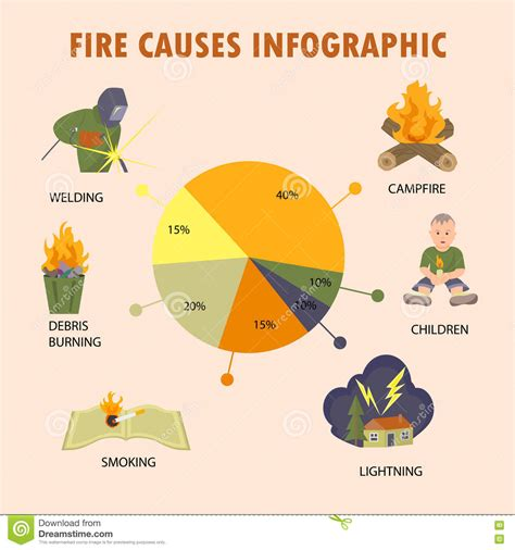 design concept elements set with fire causes infographic stock vector image