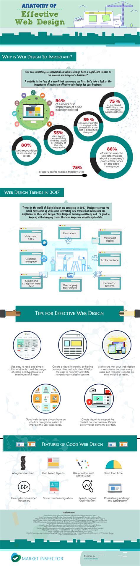 effect website design anatomy of effective web design market inspector