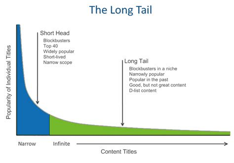 Long Tail Theory Contradicted As Study Reveals The Times | do you think the quality of music has decreased since the