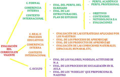 Modelo Curricular Social Consulta Estudents Teoria Y Dise 209 O Curricular
