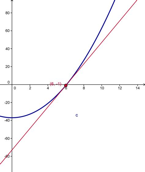 String Calculus - visualizing elementary calculus graphs tangents