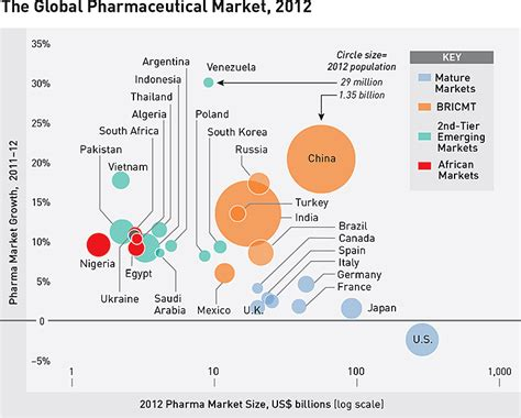 pharmaceutical market access in emerging markets books s b trend big pharma s potential in emerging markets
