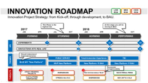 Innovation Roadmap Template Powerpoint Strategic Tool R D Strategy Template