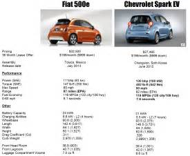 Electric Vehicles By Zip Code Which Electric Vehicle Is Best The Fiat 500e Or Chevy