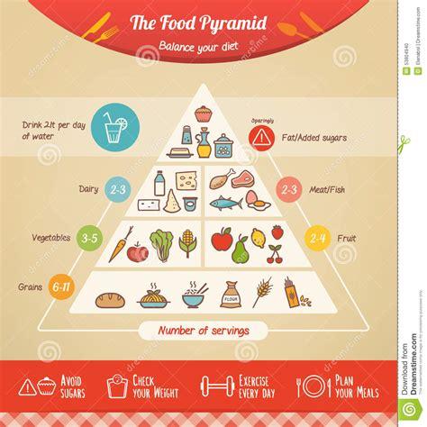 healthy fats en espanol the food pyramid stock vector image of diet fruit fats