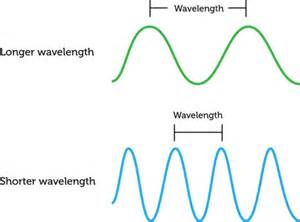which of the following colors has the shortest wavelength wavelength read physical science ck 12 foundation