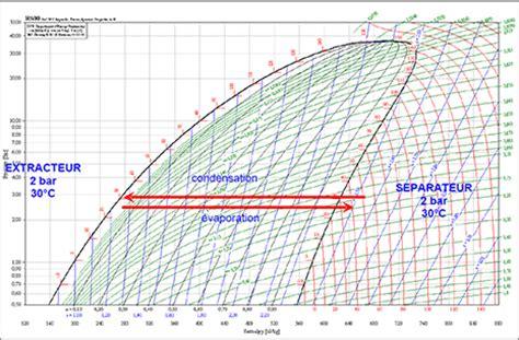 diagramme de phase co2 supercritique r410a p h diagram