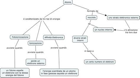 diversi tipi di energia atomo mb aa come 232 il modello elettrostatico dell atomo
