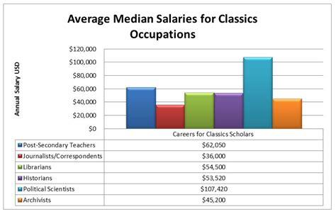 layout artist salary canada biochemistry average salary canada pictures