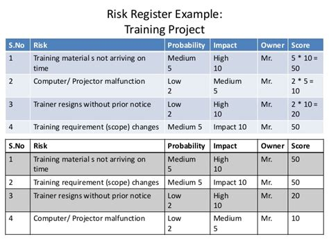 hse risk register template safety analysis template hunecompany