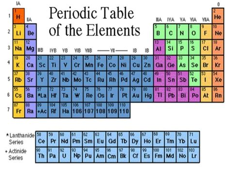 Metalloids Are Located Where On The Periodic Table by Metals Nonmetals And Metalloids