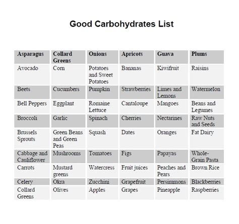 list of carbohydrates carbohydrates