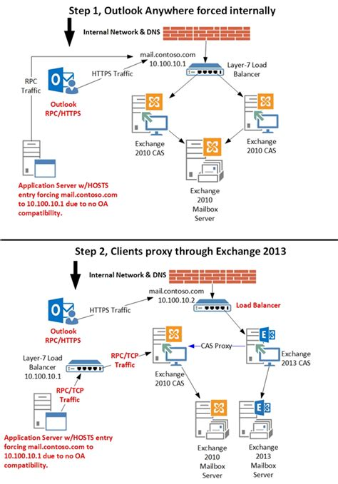 exchange 2013 mail flow diagram 2 best images of exchange mail flow diagram exchange