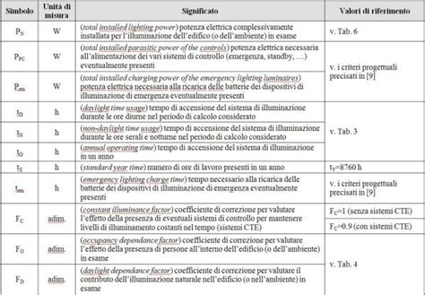 rapporti illuminanti analisi dei fabbisogni energetici per l illuminazione