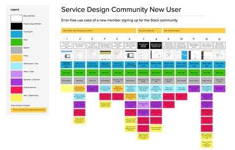 service design blueprint template intro to practical service blueprinting practical