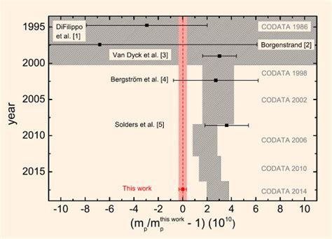 Atomic Mass Of Proton by What S Mass Of Proton Physicists Make Most Precise