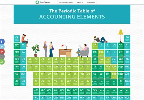 Accounting Table by Periodic Table Infographic Infographic The Periodic Table