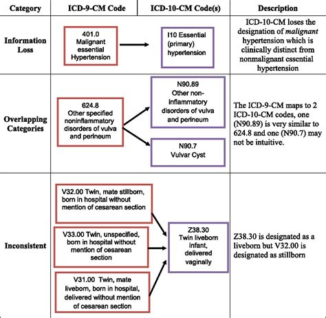 the transition to icd 10 cm challenges for pediatric
