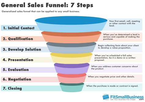 7 pro tips to building a sales funnel nimble - Sales Funnel