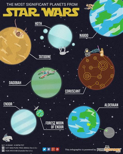 infographic   significant planets  star wars