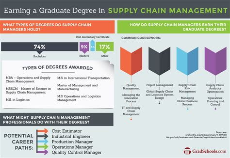 supply chain management dissertation supply chain management dissertation help mfacourses826