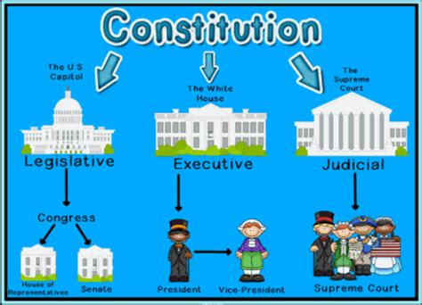 it is about you how american government works and how to help fix it books branches of u s government smart smart notebook lesson
