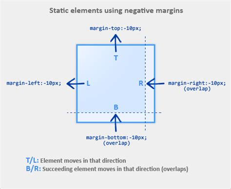 layout marginleft the definitive guide to using negative margins smashing