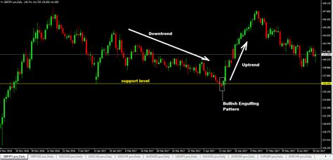 reversal candle pattern indicator top 12 forex reversal candlestick patterns every forex