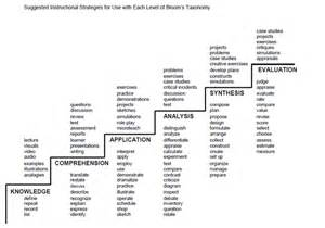 elearning guild research reconsidering bloom s taxonomy
