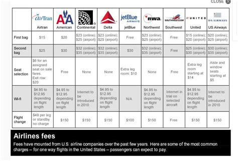 american airlines baggage fee new regulations to benefit passengers fall 2012 scm transportation