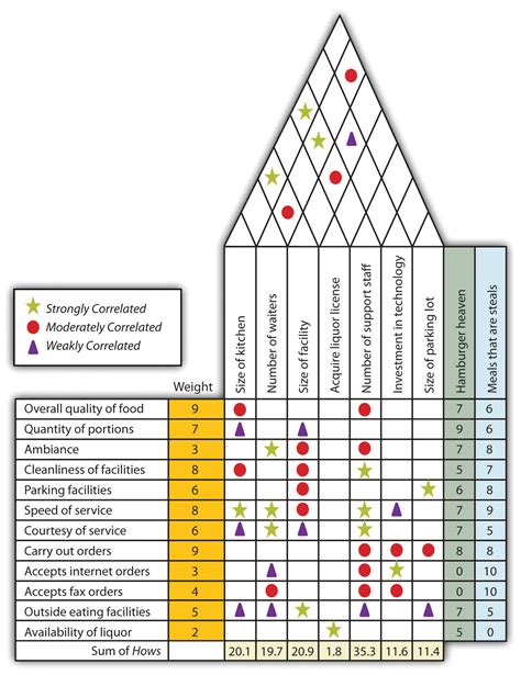 house of quality layout house of quality kano model house best design