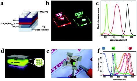 single layer light emitting diodes using organometal halide single layer light emitting diodes using organometal halide 21 images bright light emitting