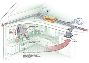 Kitchen Exhaust Wiring Diagram 25 Best Ideas About Kitchen Exhaust On