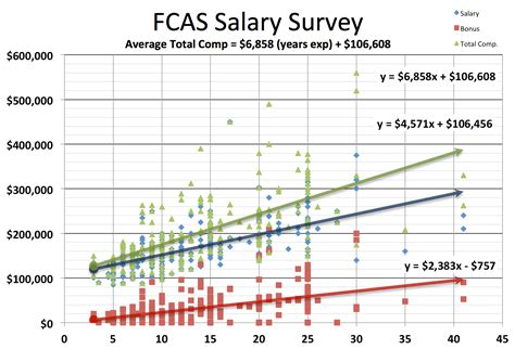 Mba Graduate Entry Level Salary by Actuary Salary Survey Actuary Dw Global