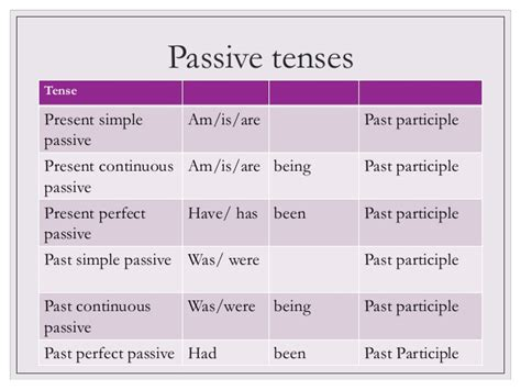 pattern of simple past active and passive the passive voice presentation