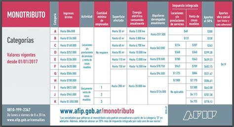 aumento del monotributo ao 2016 afip aumento de escalas del monotributo en marzo de 2016