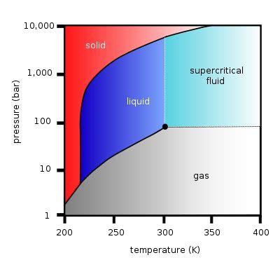 diagramme de phase co2 supercritique 5 extraction au co2 supercritique
