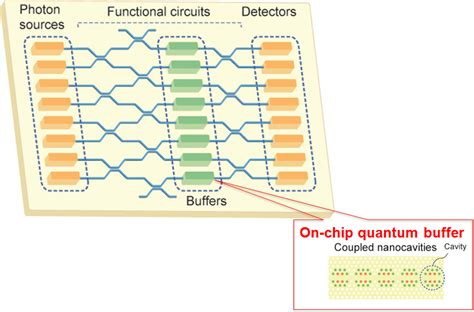 integrated waveguide circuits for optical quantum computing on chip quantum buffer realized