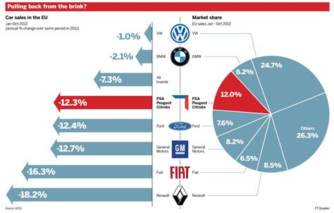 Car Sales Europe chart of the day the unprecedented implosion of european