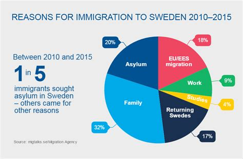 becoming american why immigration is for our nation s future books sweden and migration sweden se