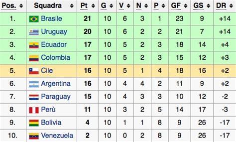 Classifica Mondiali 2018 Partite Di Qualificazioni Sudamericane Al Mondiale 2018